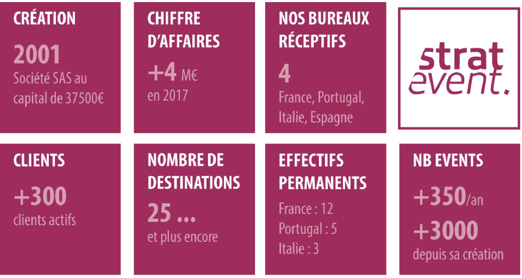 AGENCE ÉVÉNEMENTIELLE  SPÉCIALISÉE DANS LA PRODUCTION D'ÉVÉNEMENTS POUR LES ENTREPRISES EN FRANCE ET À L'ÉTRANGER.